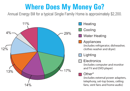 Annual Energy Bill for a typical Single Family Home
